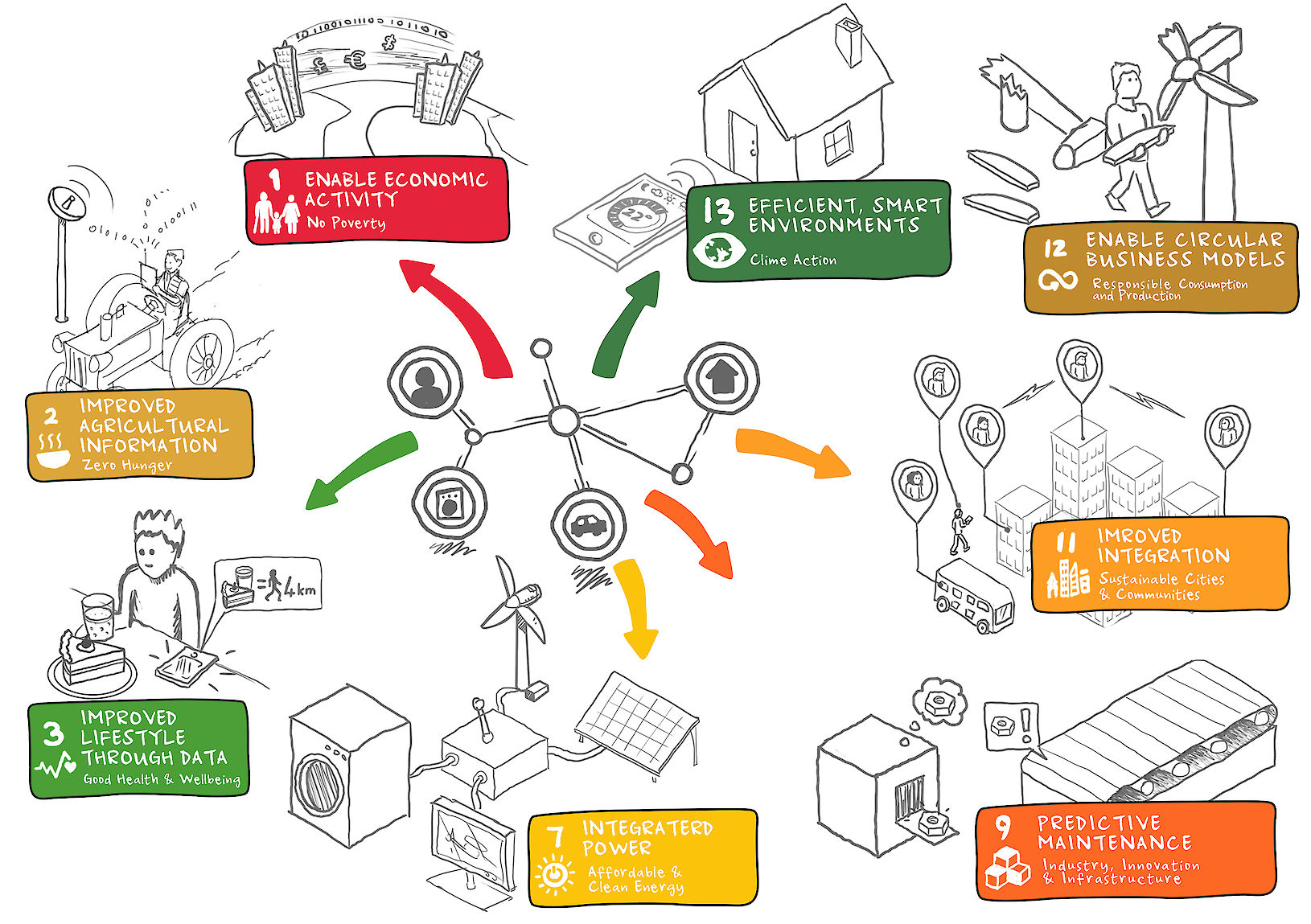 Internet of Things: connecting the world